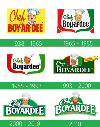 storia Chef Boyardee Logo
