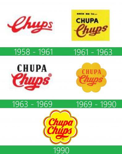 storia Chupa Chups Logo