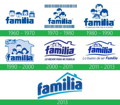 storia Familia logo