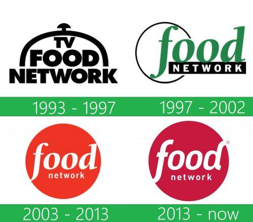 storia Food Network Logo