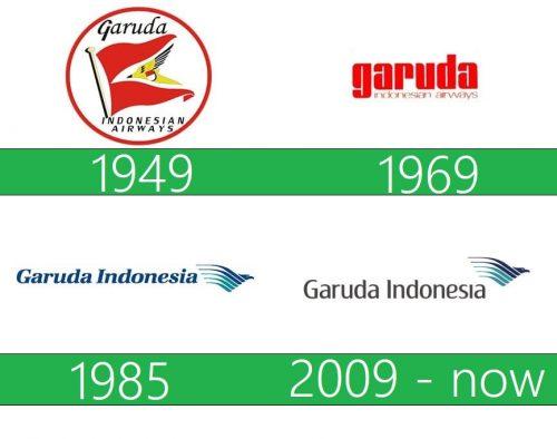 storia Garuda Indonesia Logo