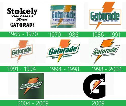 storia Gatorade logo