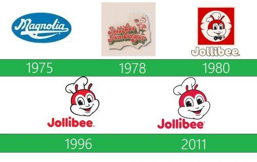 storia Jollibee logo