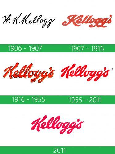 storia Kelloggs Logo