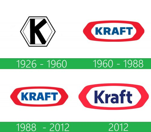 storia Kraft Foods Logo