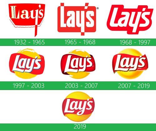 storia Lays Logo
