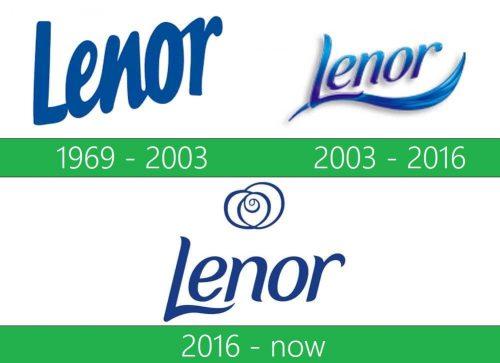 storia Lenor logo