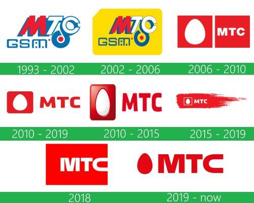 storia MTS logo