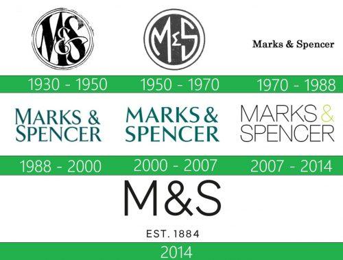 storia Marks Spencer Logo