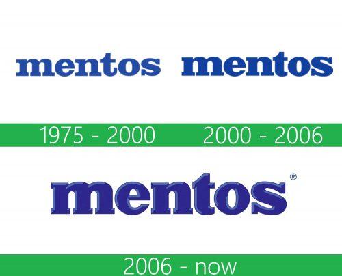 storia Mentos logo