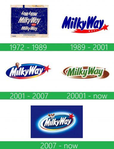 storia Milky Way Logo
