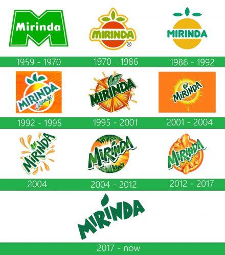 storia Mirinda logo