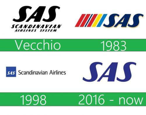 storia Scandinavian Airlines System logo