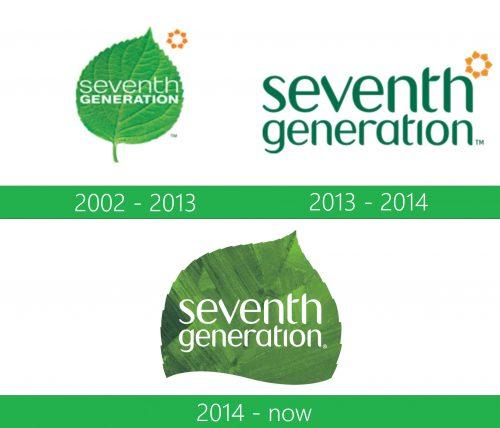 storia Seventh Generation Logo