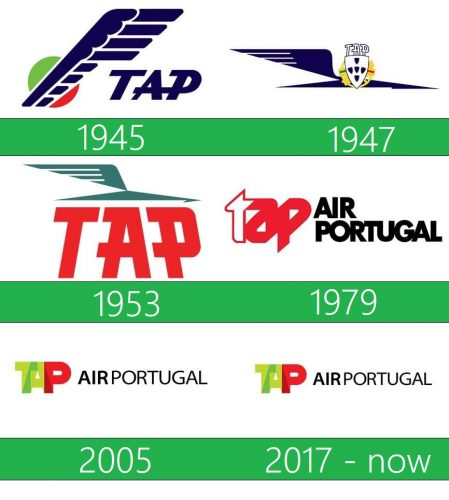 storia TAP Portugal Logo