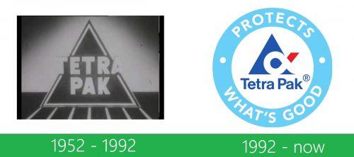 storia Tetra Pak Logo