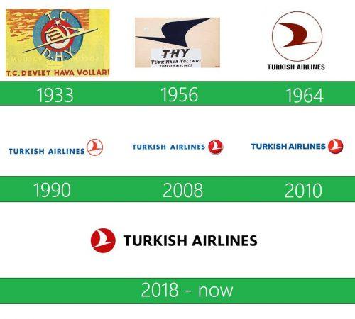 storia Turkish Airlines logo