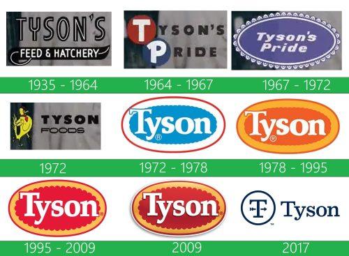 storia Tyson Foods Logo