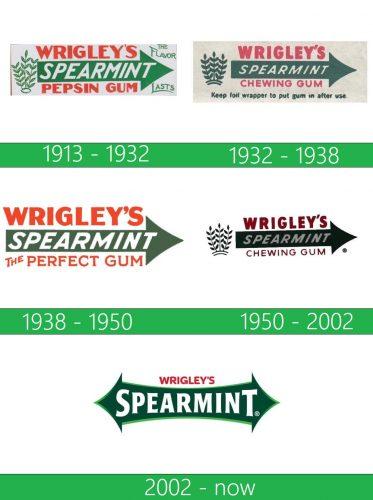 storia Wrigleys Spearmint logo