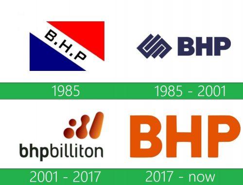 storia BHP Billiton Logo