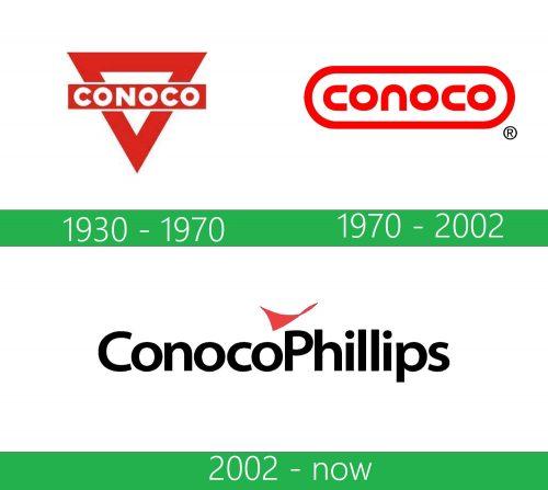 storia ConocoPhillips Logo