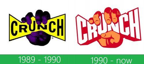storia Crunch Fitness Logo