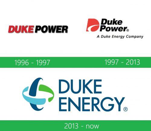 storia Duke Energy Logo