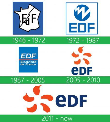 storia EDF Logo