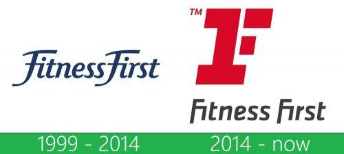 storia Fitness First logo