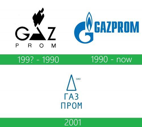 storia Gazprom logo