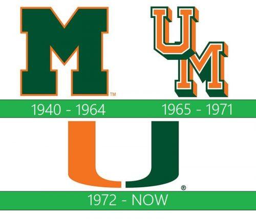 storia Miami Hurricanes Logo