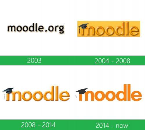 storia Moodle logo