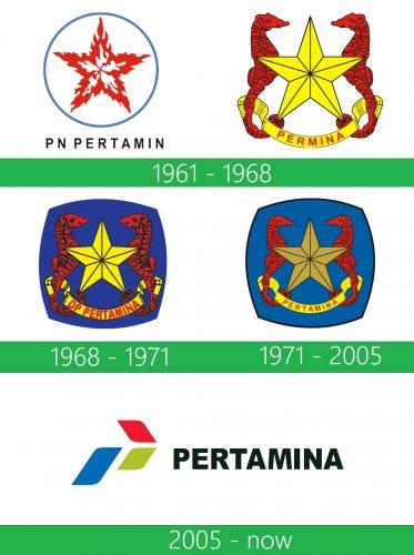storia Pertamina Logo