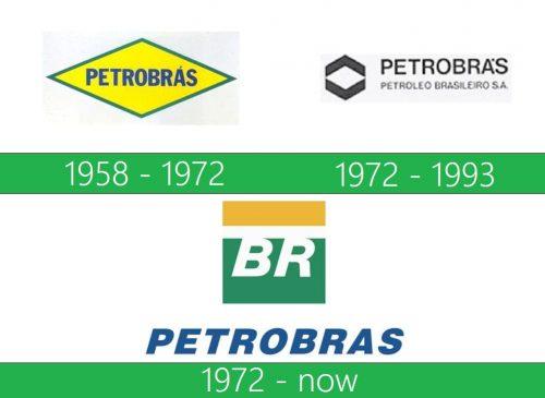 storia Petrobras Logo