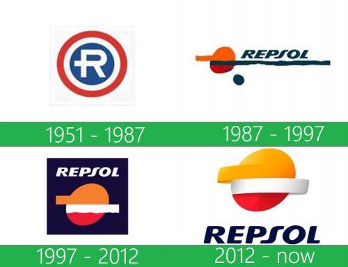 storia Repsol Logo