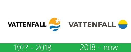 storia Vattenfall Logo
