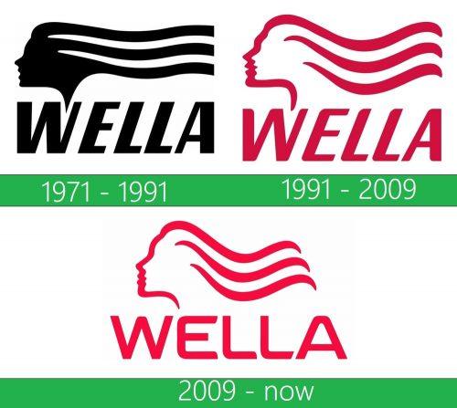 storia Wella logo